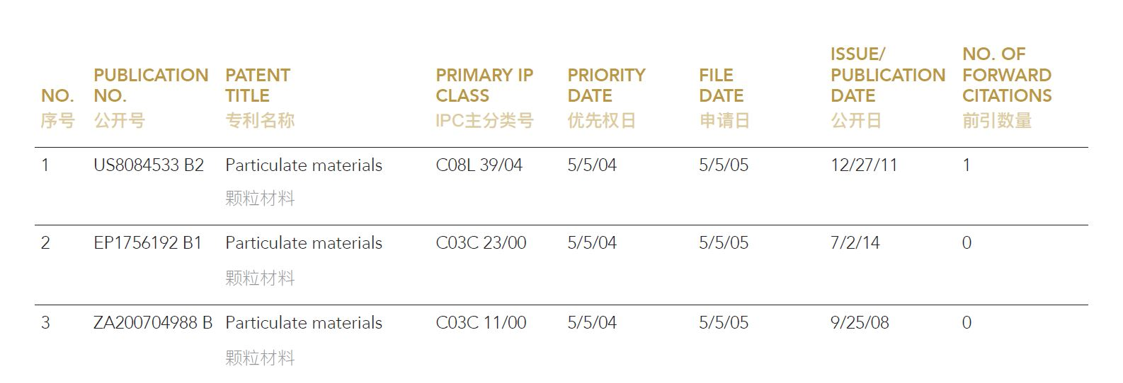 Particulate Polymer Materials with High Adsorption Capacity Asset List | 颗粒材料专利包资产列表